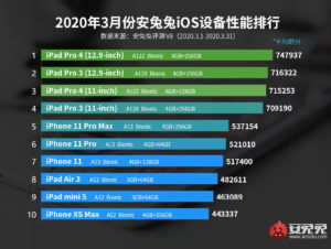 iphone se benchmark