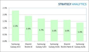 sprzedaż smartfonów 2020