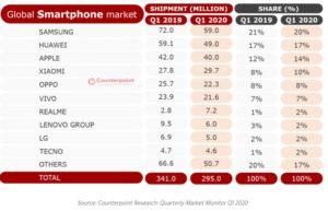 sprzedaż smartfonów q1 2020